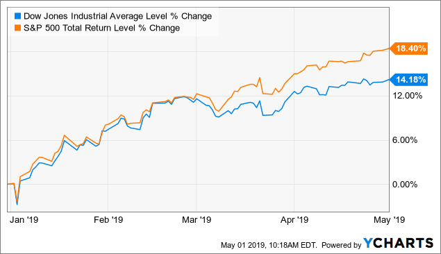 Dogs of the Dow performance april 2019