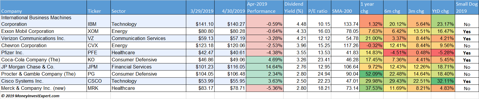 dogs-of-the-dow-april-2019-table