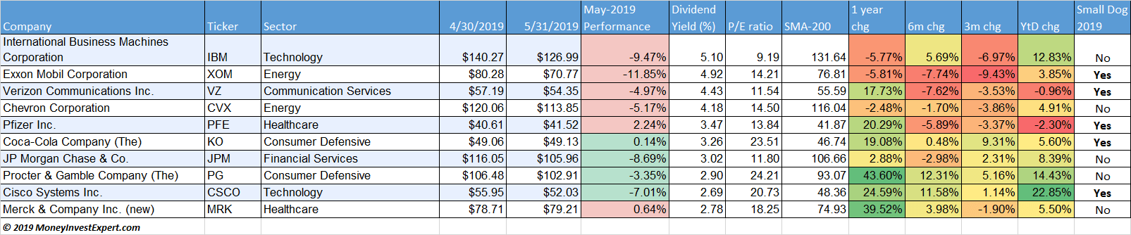 Performance dogs of the dow 2019
