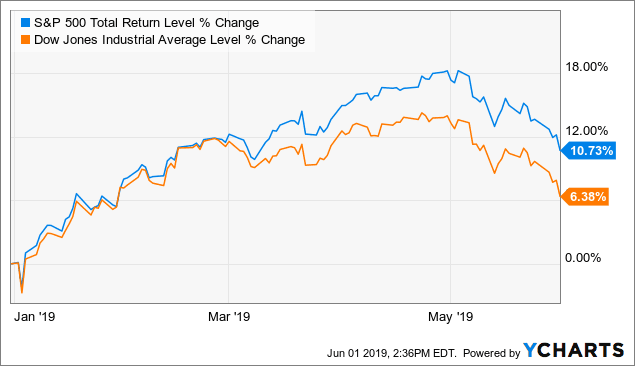 performance dow and spx may 2019 YTD