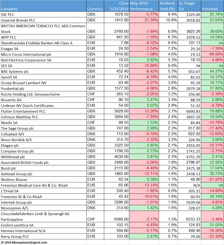 European-dividend-aristocrats-may-2019