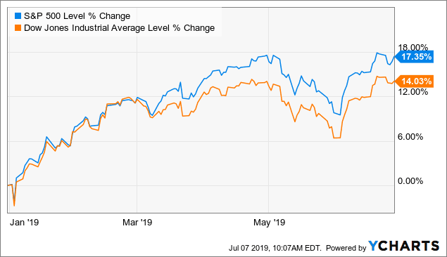 performance Dow jones ytd 2019