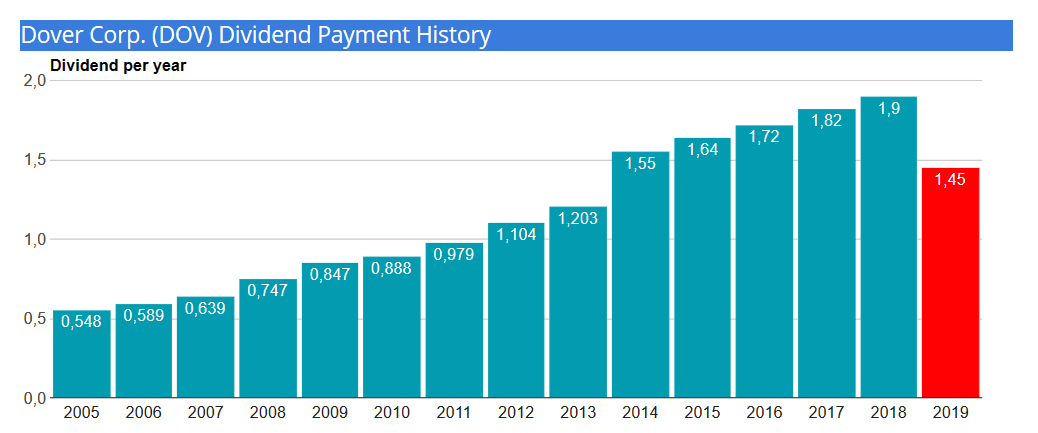 Dover-dividend-payment-history 2019
