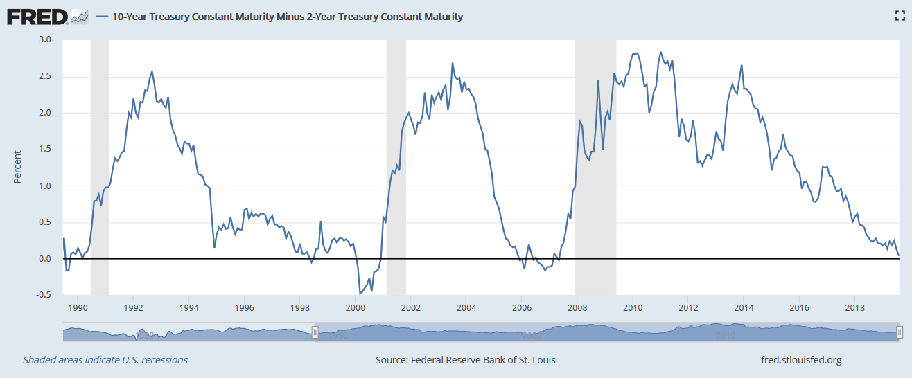 Yield curve inversion FRED