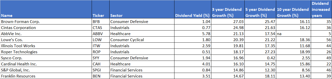 Dividend aristocrats by dividend growth rate