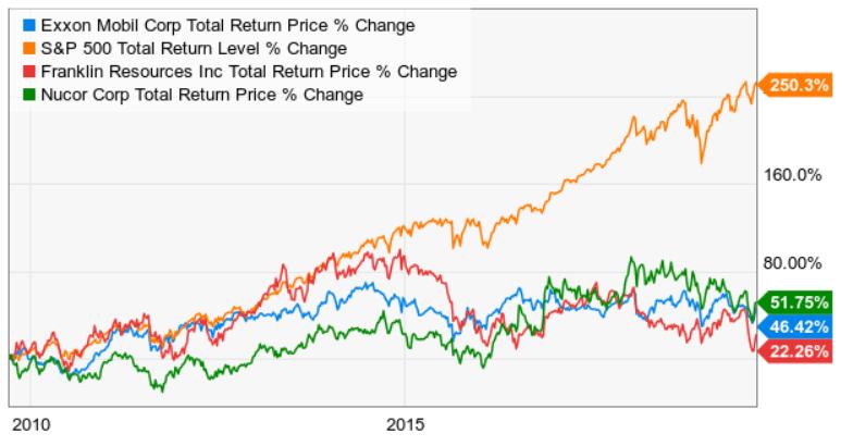 dividend-aristocrats-worst 3 total return