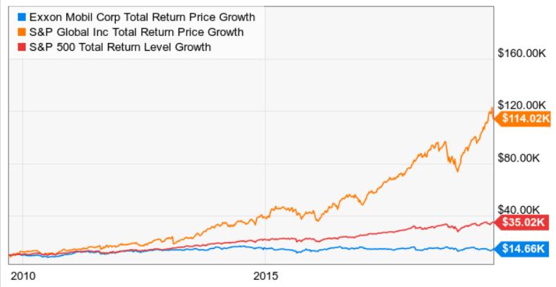 dividend-aristocrats-total-return-10k-value