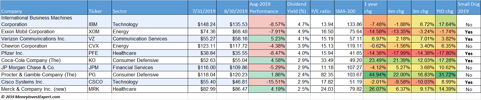 Dogs of the dow august 2019