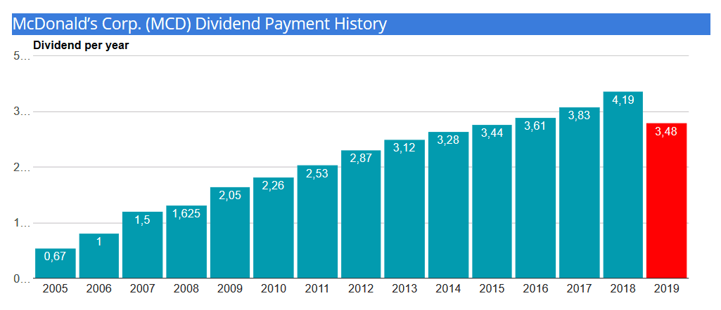 mcd-dividend-payment-history 2019