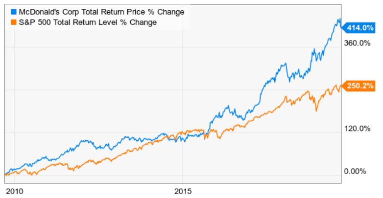 S&P 500 and MCD total return