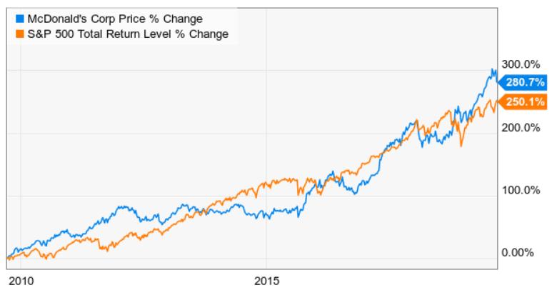 mcd-spx-total-return 10 years