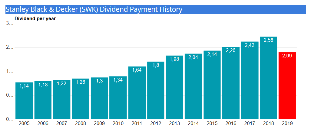 SWK Stanley dividend history 2019