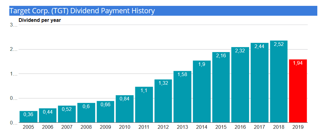 target-dividend payment history 2019