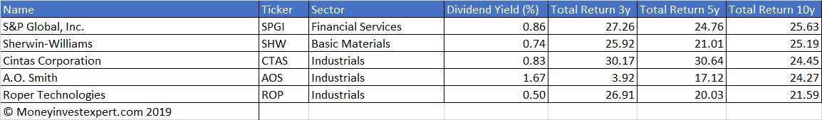 Top-5 dividend stocks based on total return 10 years