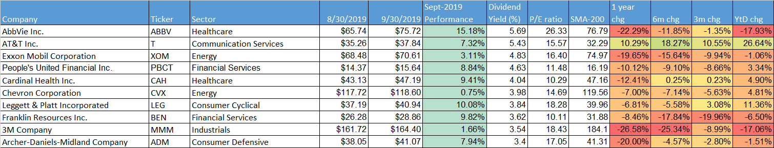 dividend-aristocrats-september-2019 by dividend-yield