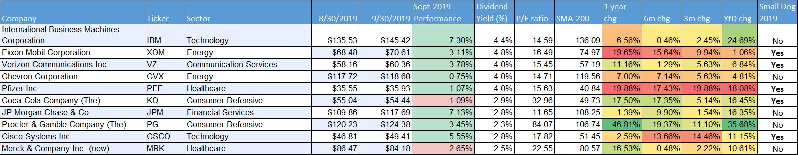 Dogs of the dow sept 2019 performance