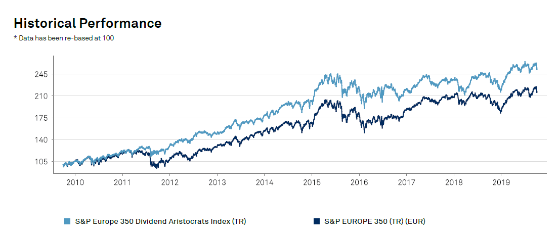 european-dividend-aristocrats september-2019