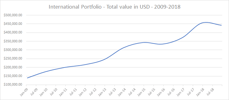international-dividend-port-oct-2019