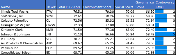 Figure 15: Dividend aristocrats by Total ESG Score