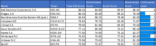 European Dividend aristocrats by Total ESG Score