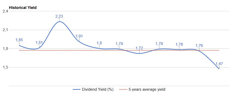 L'Oreal S A - dividend-average