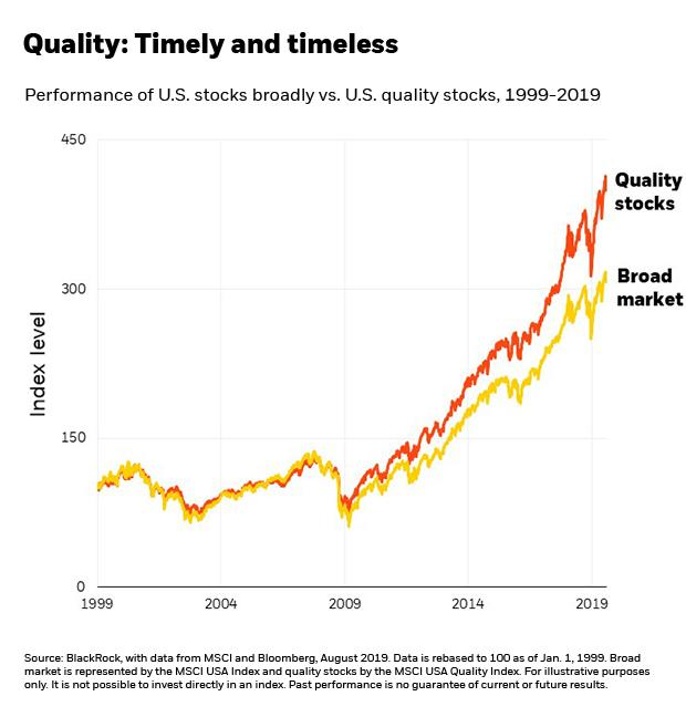 Quality dividend stocks chart