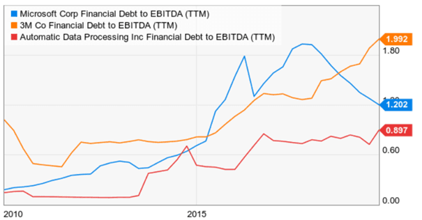 debt-to-ebitda msft,mmm and ADP