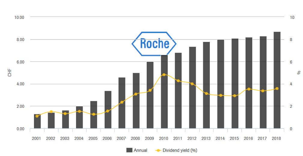 Dividend history Roche