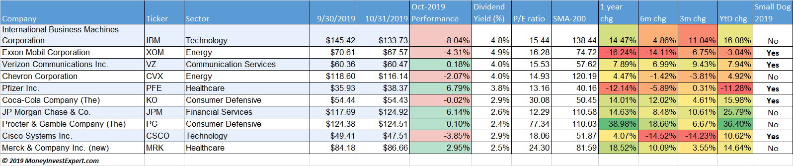 dogs of the dow performance october 2019