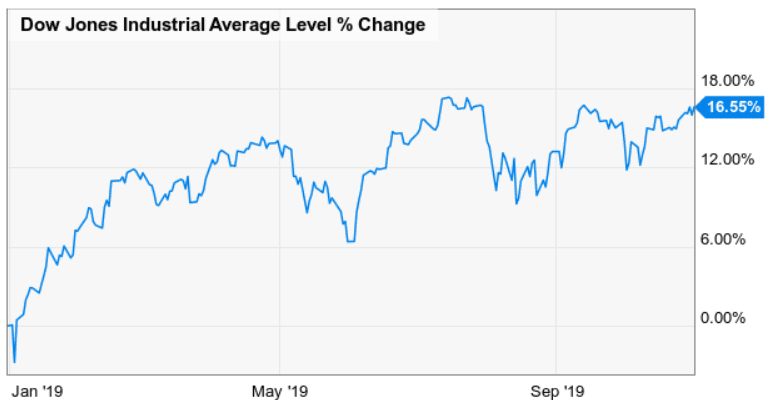 Dogs of the Dow performance October 2019 - MoneyInvestExpert.com