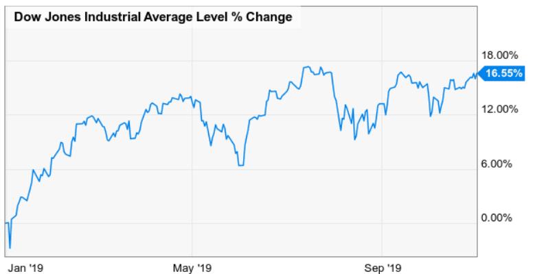 Dow Jones performance