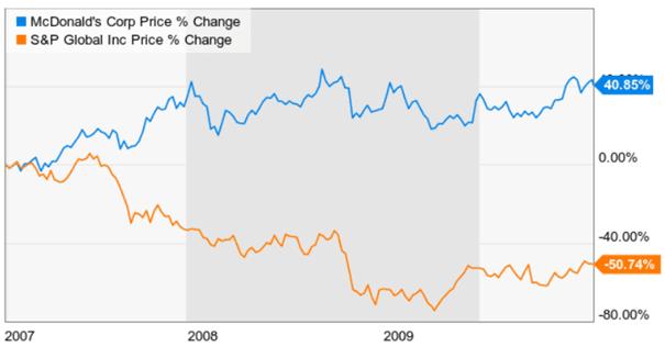 recession-performance-MCD-SPGI