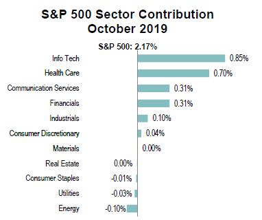 s&p 500 october 2019 sector