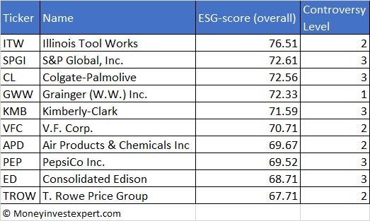 top-10 dividend aristocrats ESG score