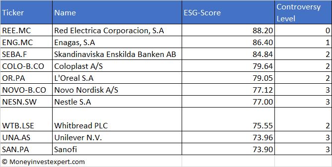 top-10 european dividend aristocrats ESG score