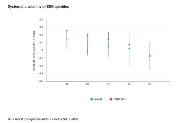 ESG and volatility