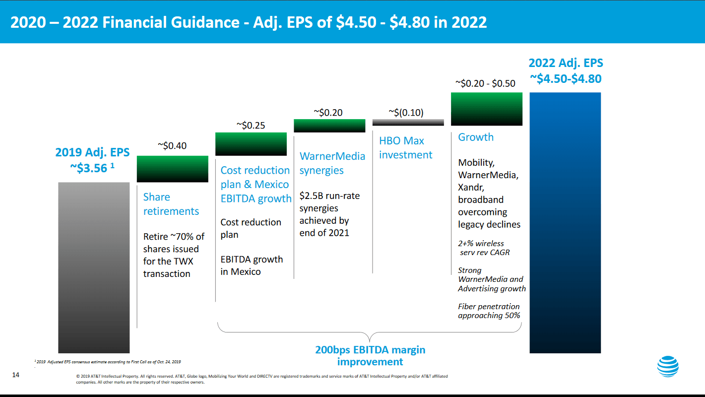 AT&T EPS guidance 2022