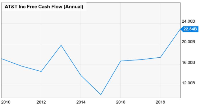 AT&T free cash flow