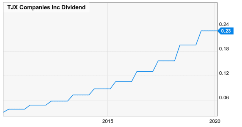 TJX-dividend-history