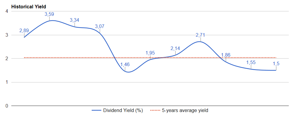 ABT historical dividend yield