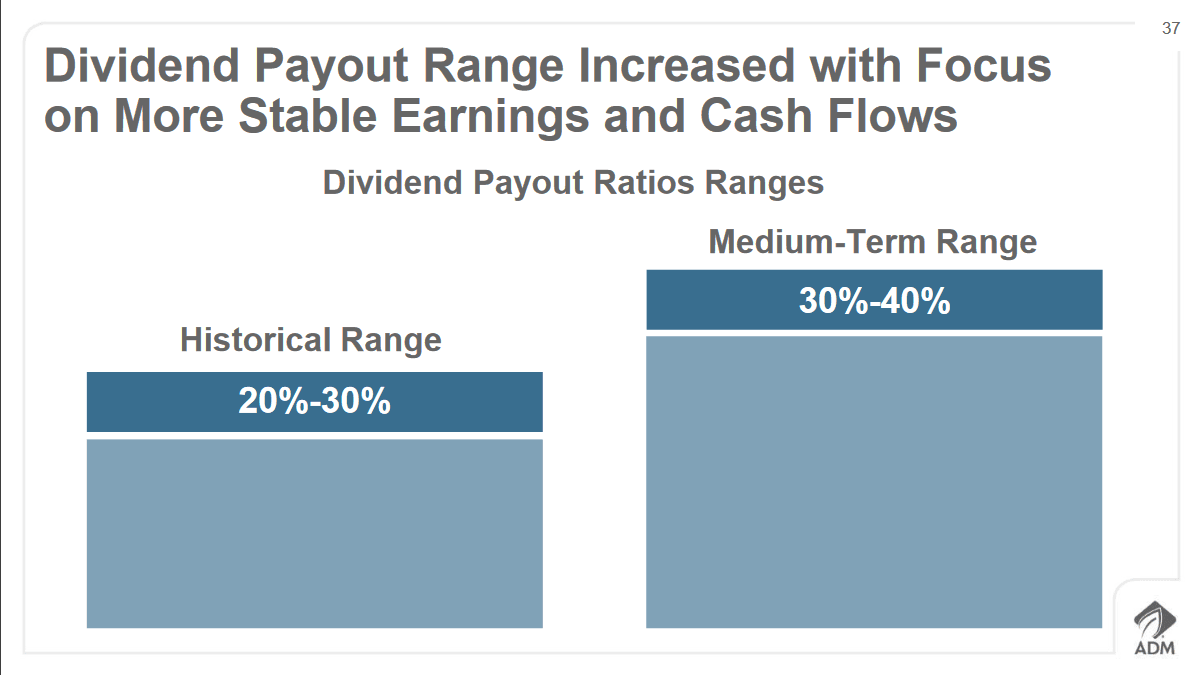 adm-dividend-payout