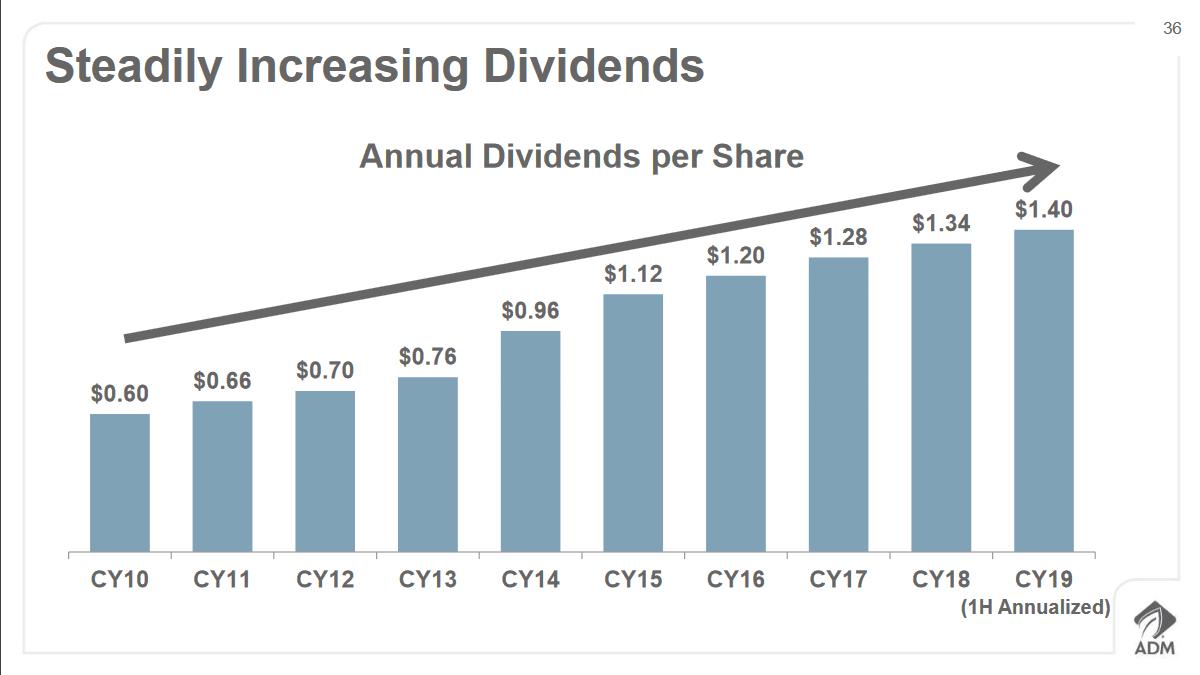 adm-dividend-trend