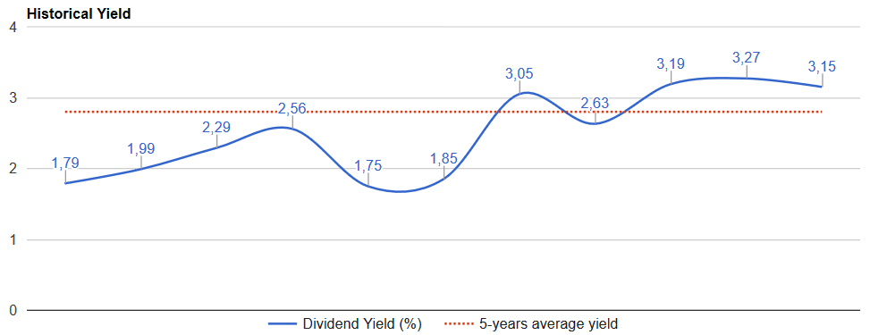 adm-dividend-yield