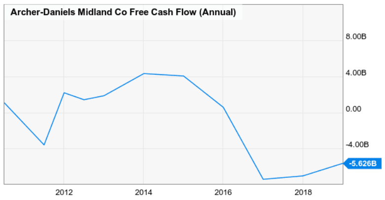 adm-free-cash-flow-fcf