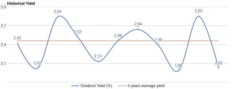 afl-dividend-yield