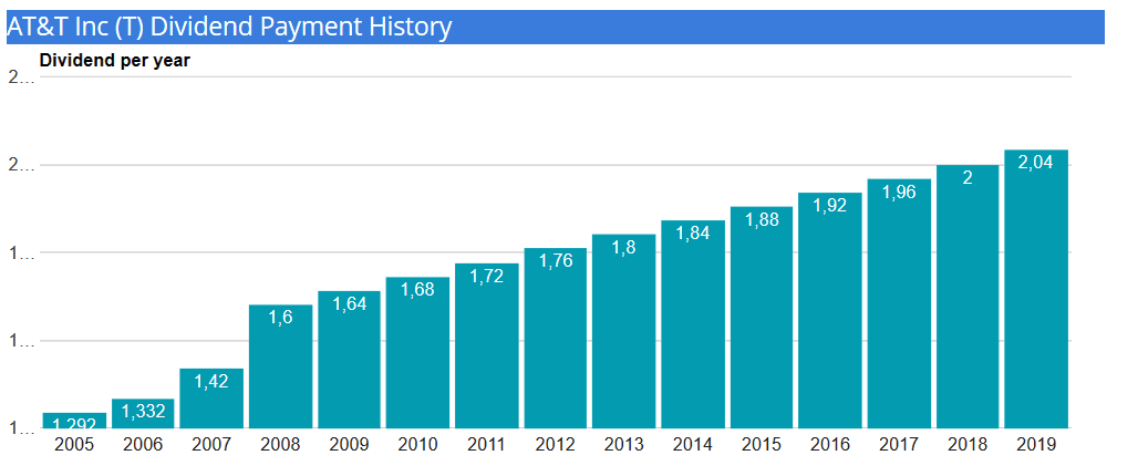 at&t-dividend-history