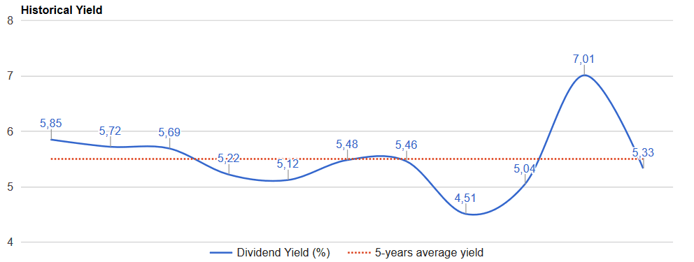 at&t-dividend-yield-history