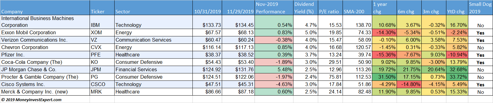 dogs-of-the-dow-november-2019