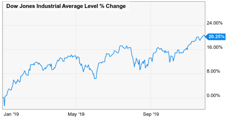 Dogs of the Dow performance November 2019 - MoneyInvestExpert.com
