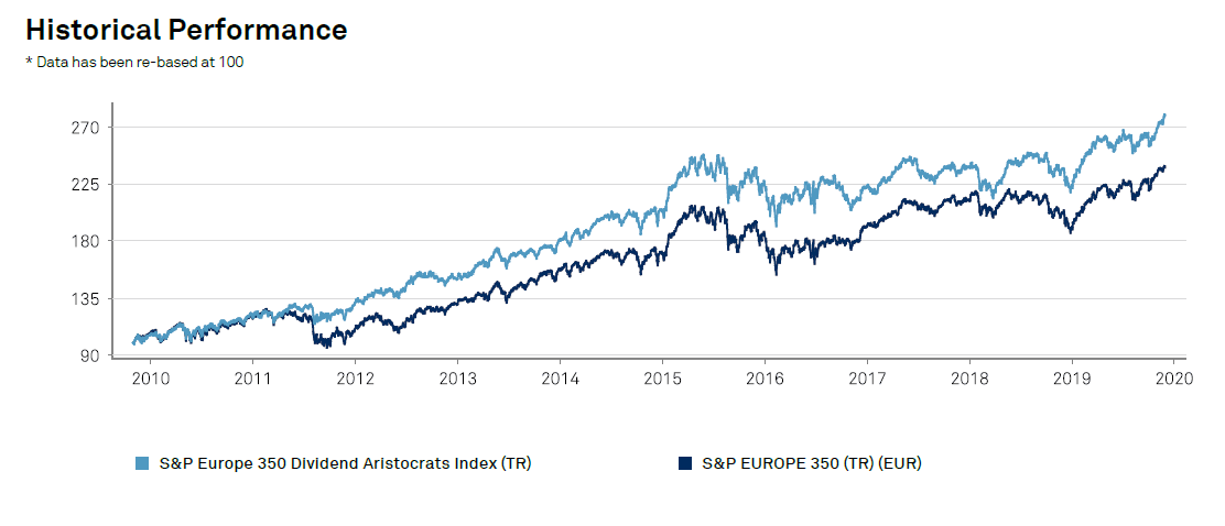 historical-performance-dividend-aristocrats-europe